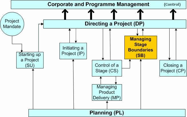 "capstone security and project management approach Project management skills and interpersonal communication skills are developed and exercised throughout the duration of each project ""capstone"" is a mandatory course."